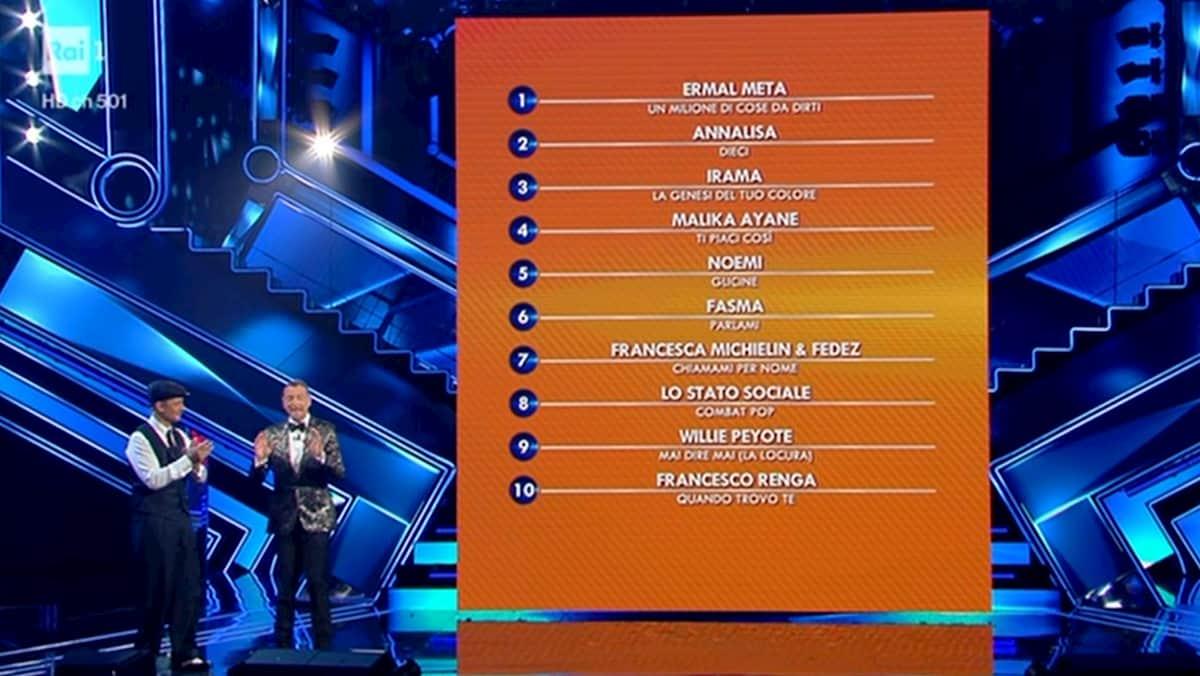 Top 10 Generale Sanremo 2021 (provvisoria)